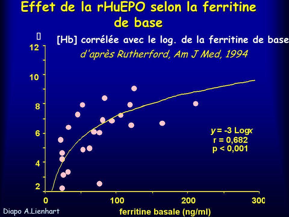 Effet de la rHuEPO selon la ferritine de base