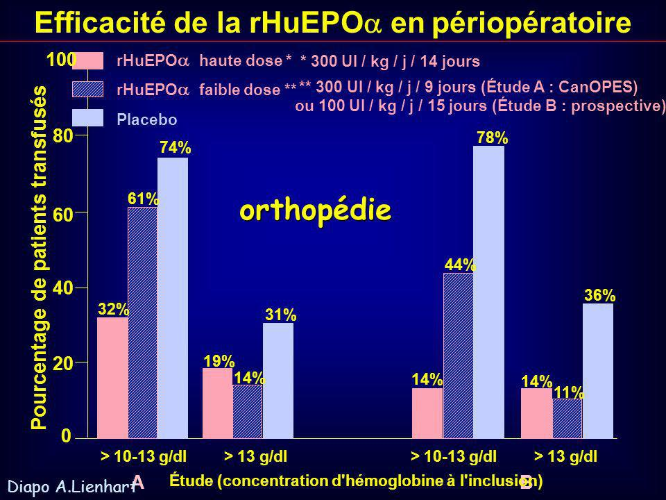 Efficacité de la rHuEPOen périopératoire