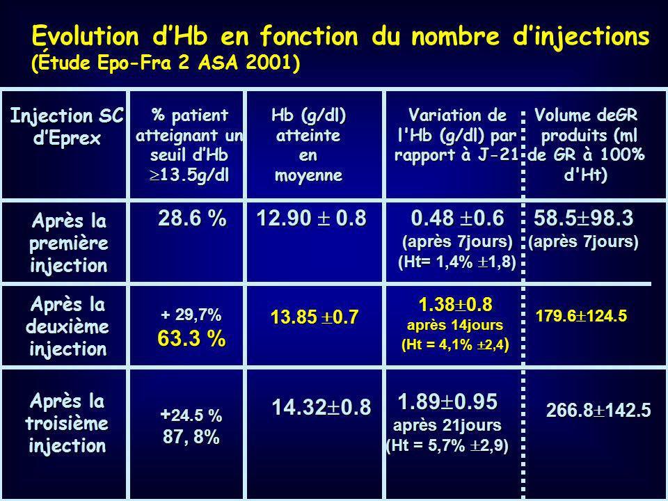Evolution d'Hb en fonction du nombre d'injections (Étude Epo-Fra 2 ASA 2001)