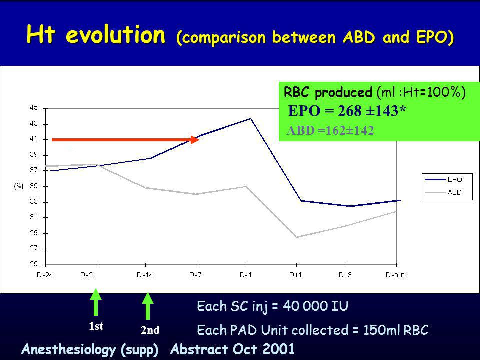 Ht evolution (comparison between ABD and EPO)