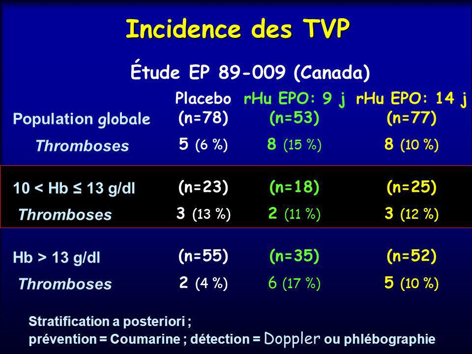 Incidence des TVP Étude EP 89-009 (Canada) Placebo (n=78) 5 (6 %)