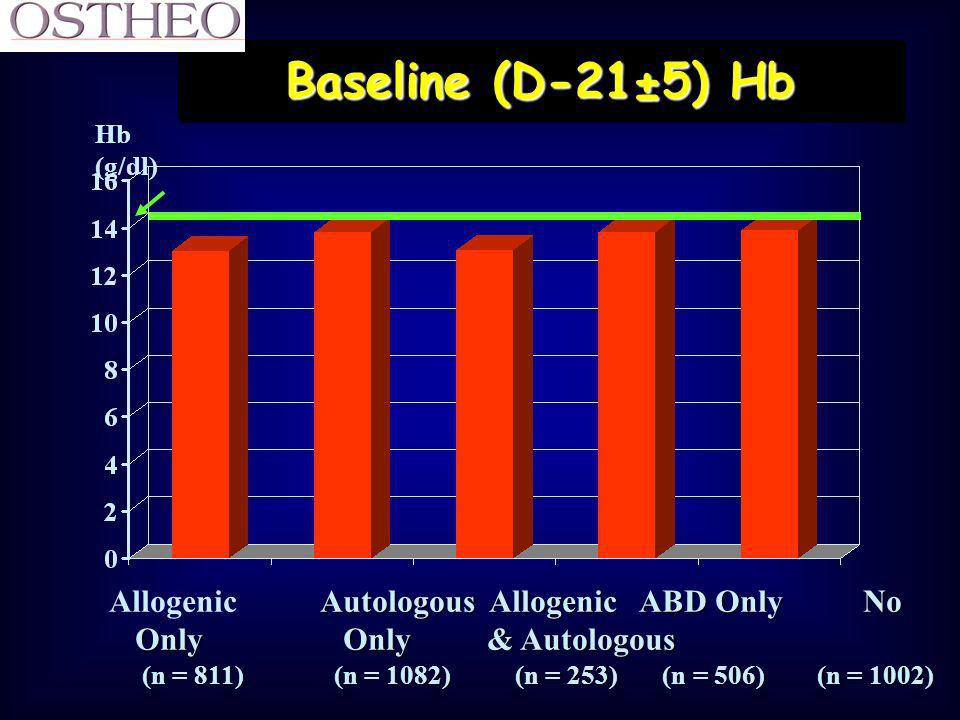 Baseline (D-21±5) Hb Allogenic Autologous Allogenic ABD Only No