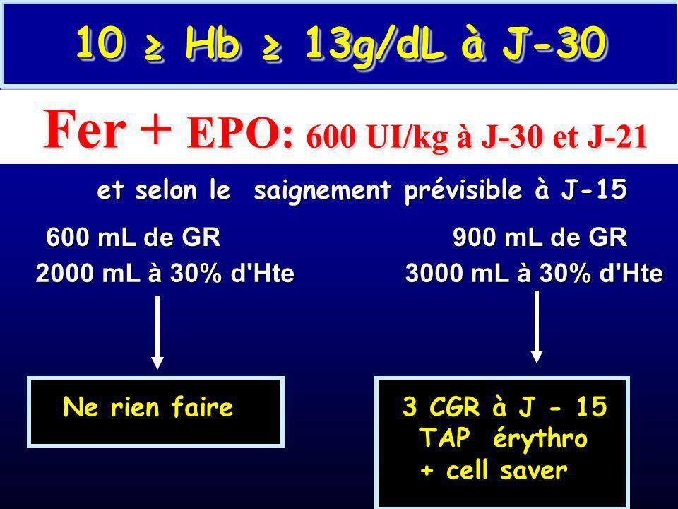 Fer + EPO: 600 UI/kg à J-30 et J-21