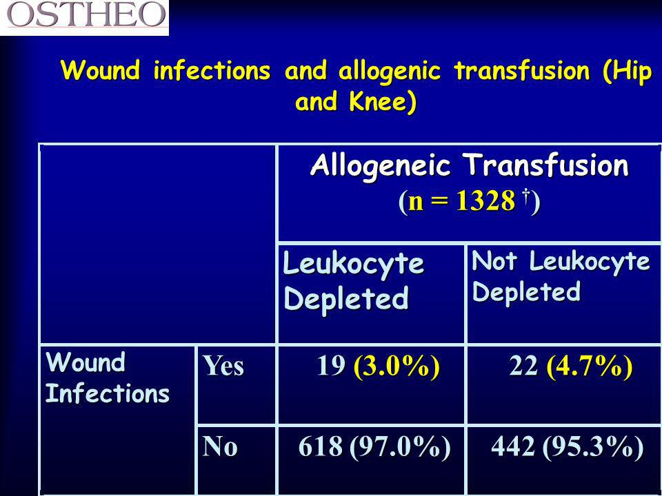 Wound infections and allogenic transfusion (Hip and Knee)