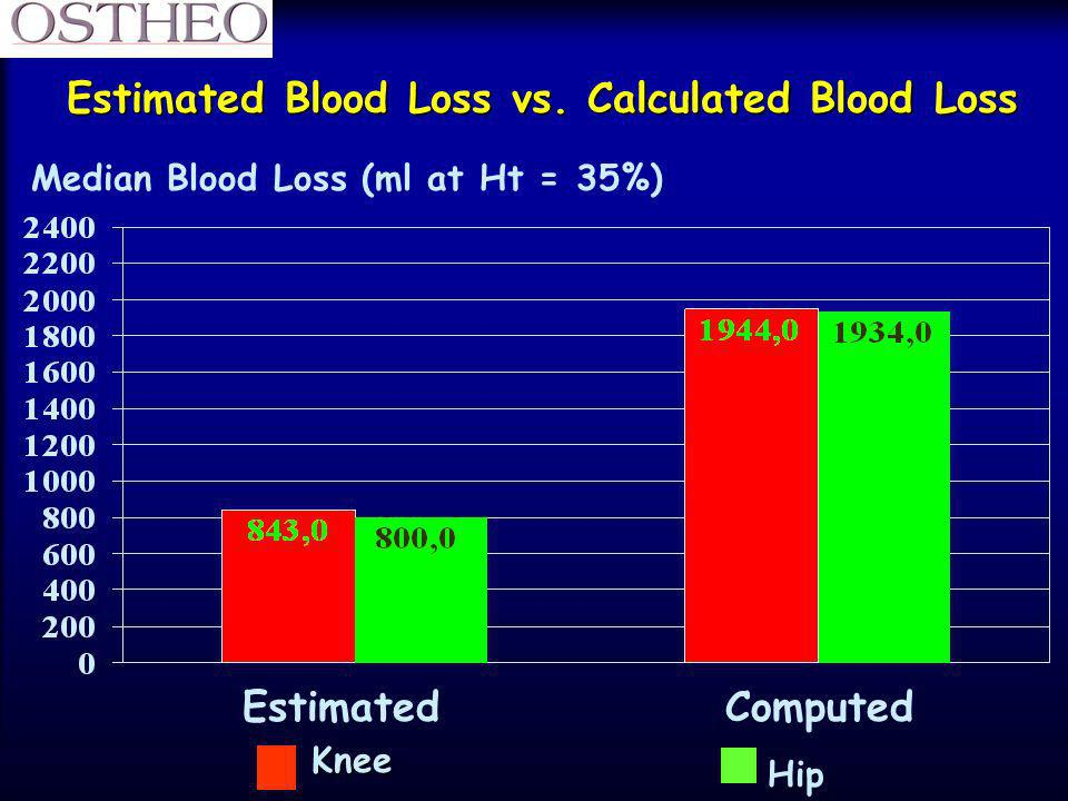 Estimated Blood Loss vs. Calculated Blood Loss