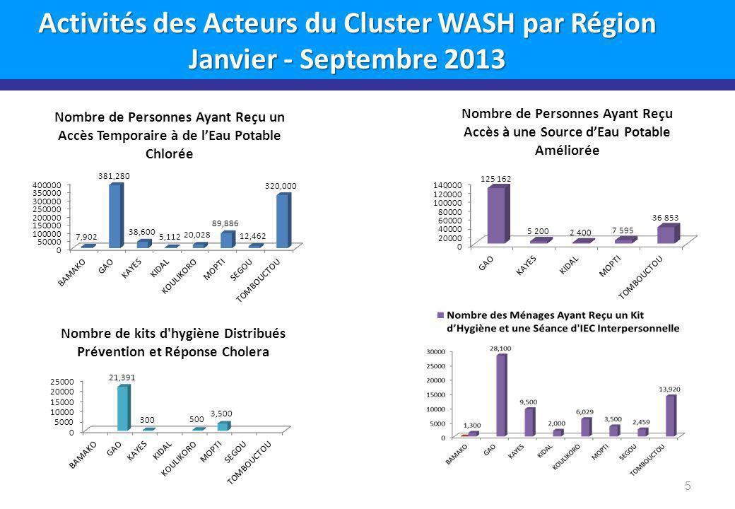 Activités des Acteurs du Cluster WASH par Région