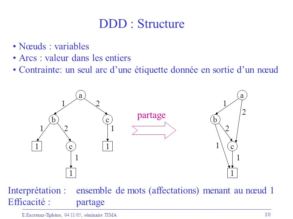 DDD : Structure Nœuds : variables Arcs : valeur dans les entiers