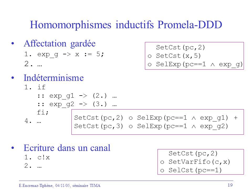 Homomorphismes inductifs Promela-DDD