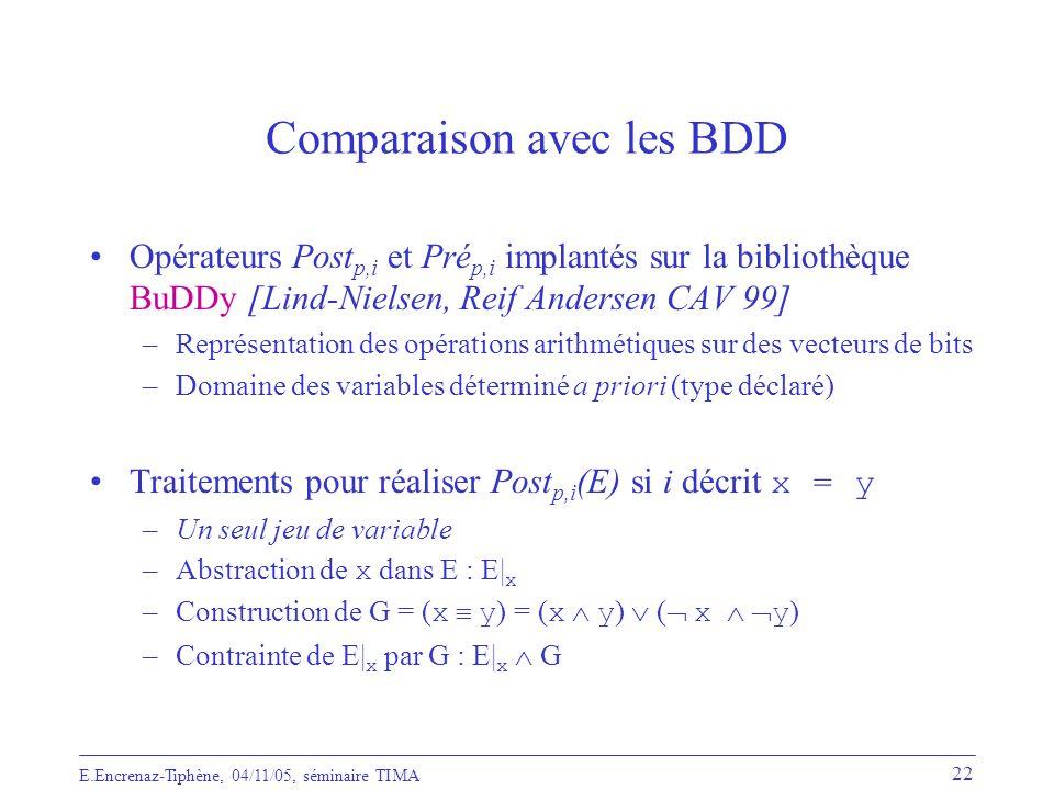 Comparaison avec les BDD