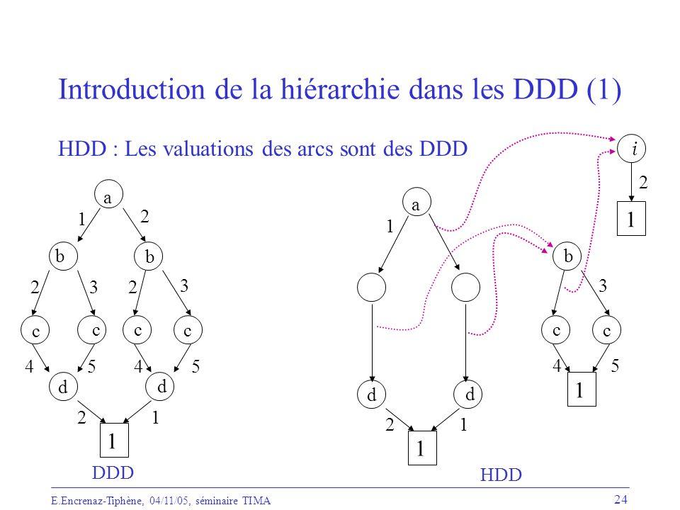 Introduction de la hiérarchie dans les DDD (1)