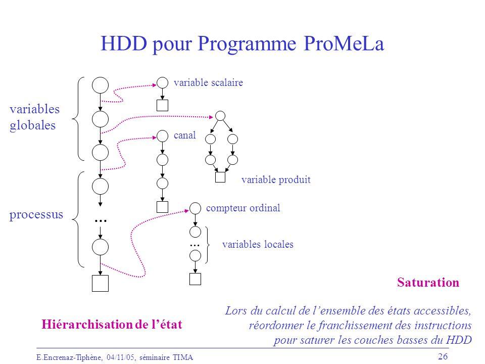 HDD pour Programme ProMeLa