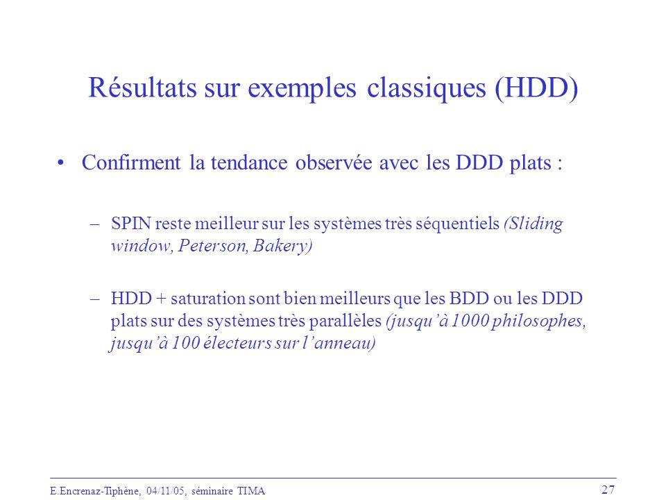 Résultats sur exemples classiques (HDD)
