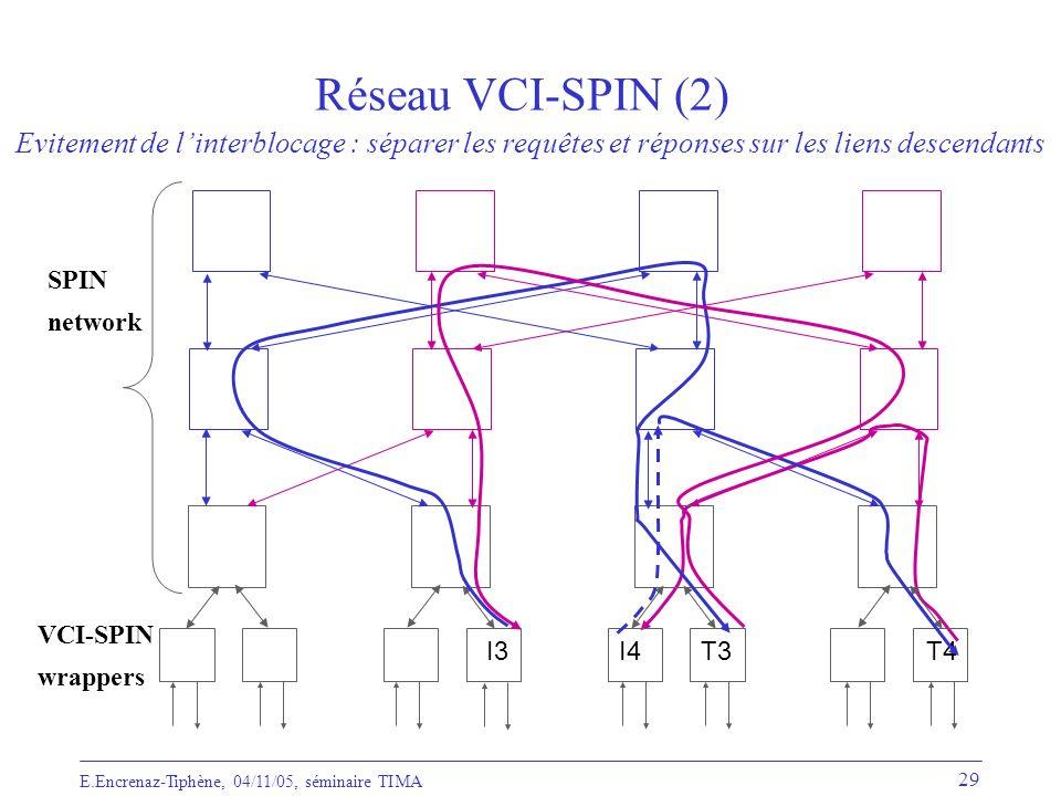 Réseau VCI-SPIN (2) Evitement de l'interblocage : séparer les requêtes et réponses sur les liens descendants.