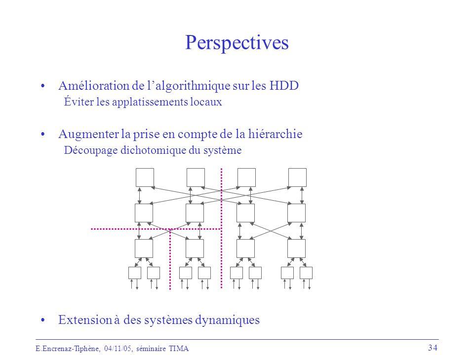 Perspectives Amélioration de l'algorithmique sur les HDD