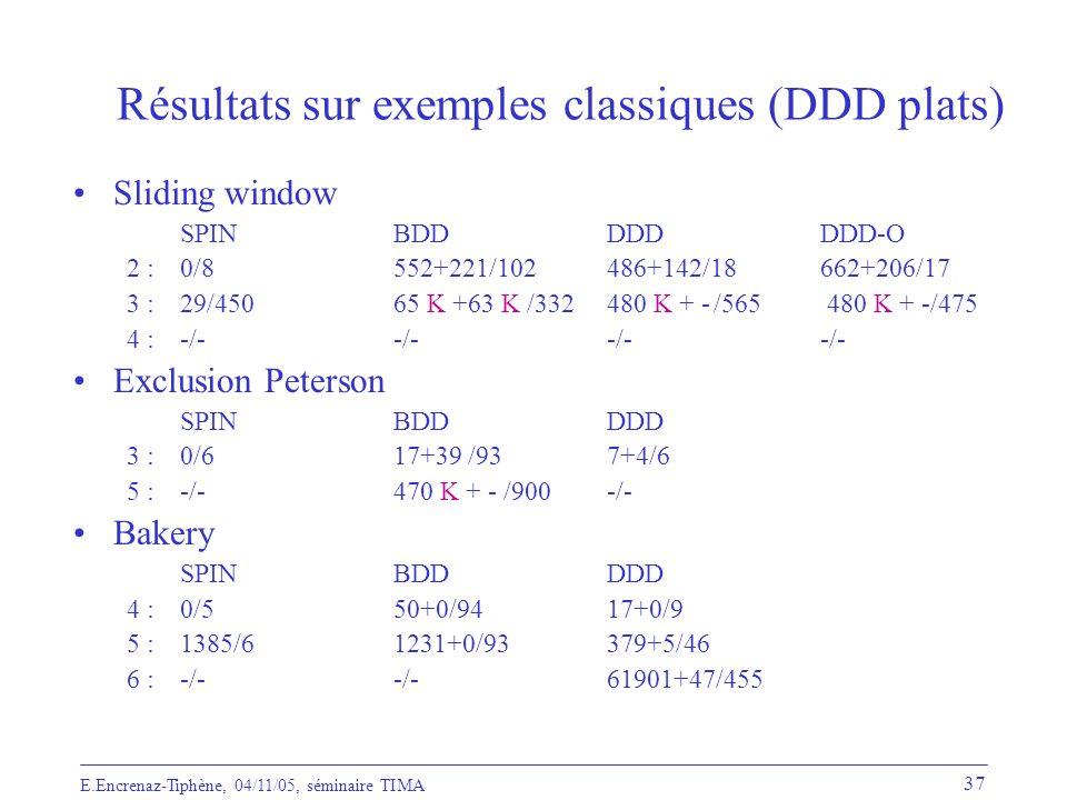 Résultats sur exemples classiques (DDD plats)