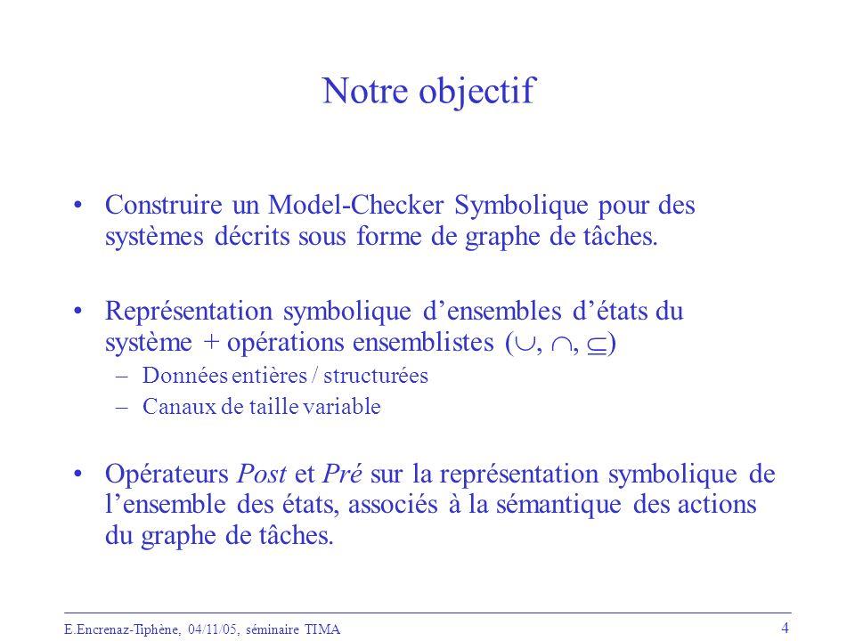 Notre objectif Construire un Model-Checker Symbolique pour des systèmes décrits sous forme de graphe de tâches.