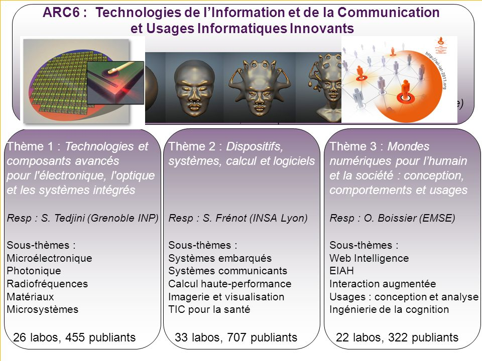 ARC6 : Technologies de l'Information et de la Communication et Usages Informatiques Innovants
