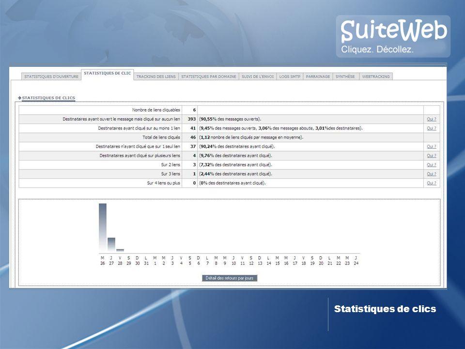 Statistiques de clics 14 oct. 2008