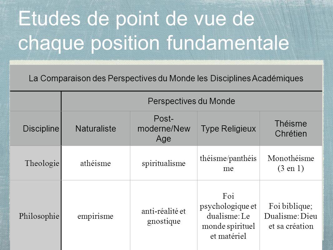 Etudes de point de vue de chaque position fundamentale