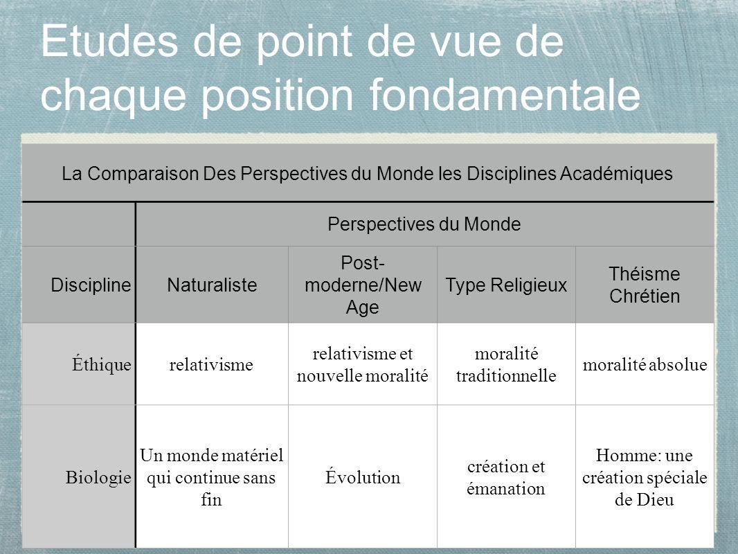 Etudes de point de vue de chaque position fondamentale