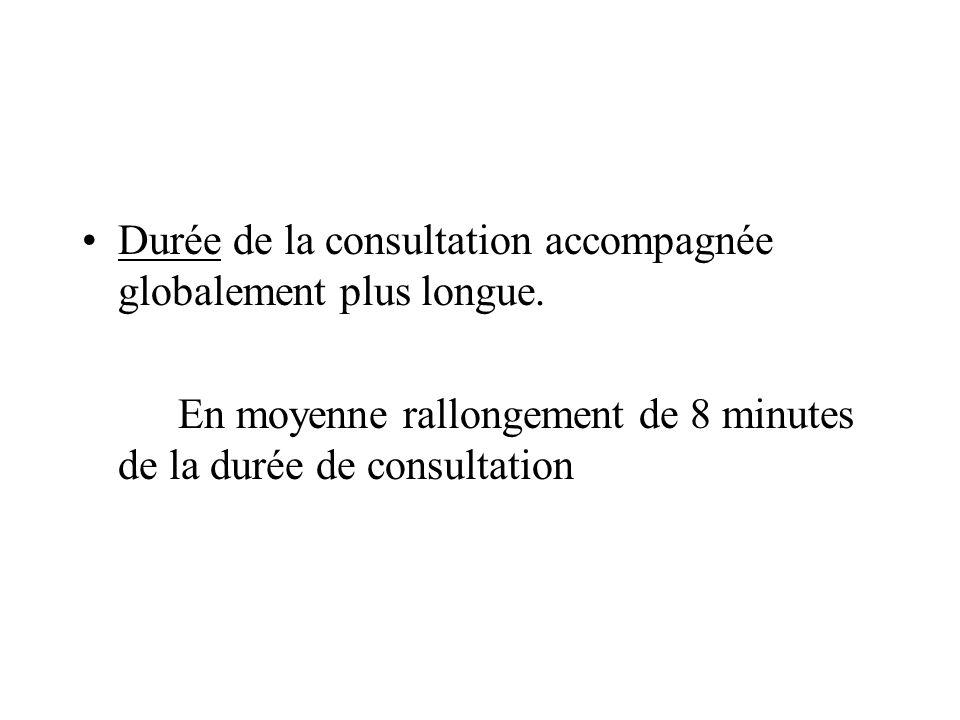 Durée de la consultation accompagnée globalement plus longue.
