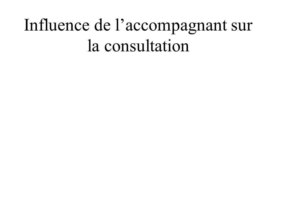 Influence de l'accompagnant sur la consultation
