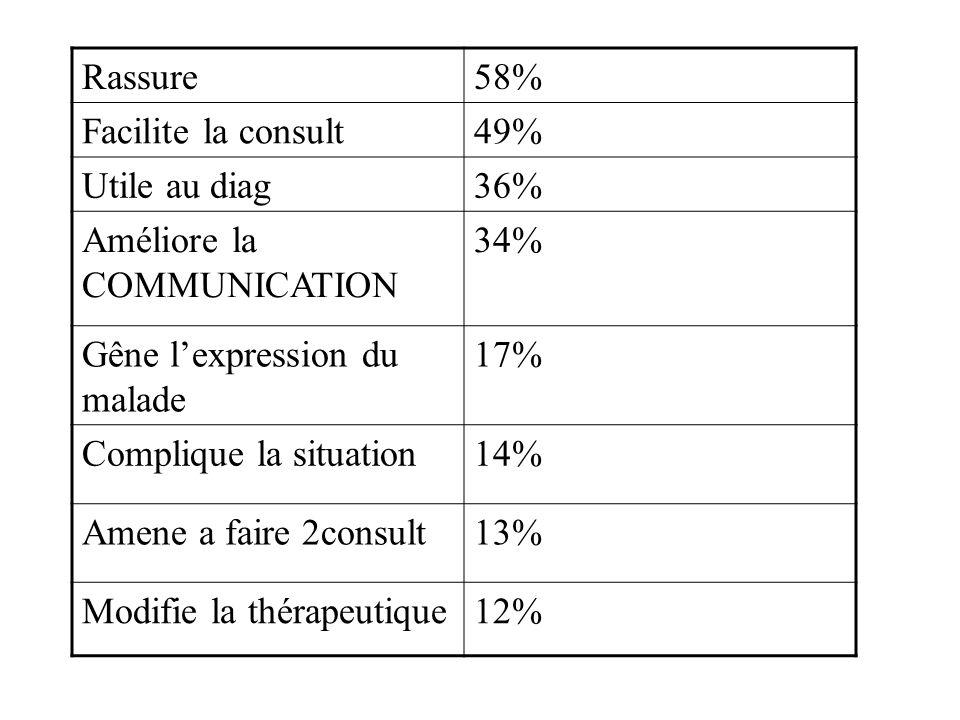 Rassure 58% Facilite la consult. 49% Utile au diag. 36% Améliore la COMMUNICATION. 34% Gêne l'expression du malade.