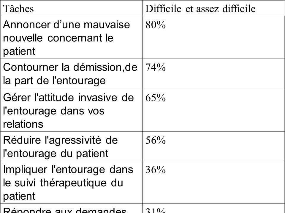 Tâches Difficile et assez difficile. Annoncer d'une mauvaise nouvelle concernant le patient. 80% Contourner la démission,de la part de l entourage.