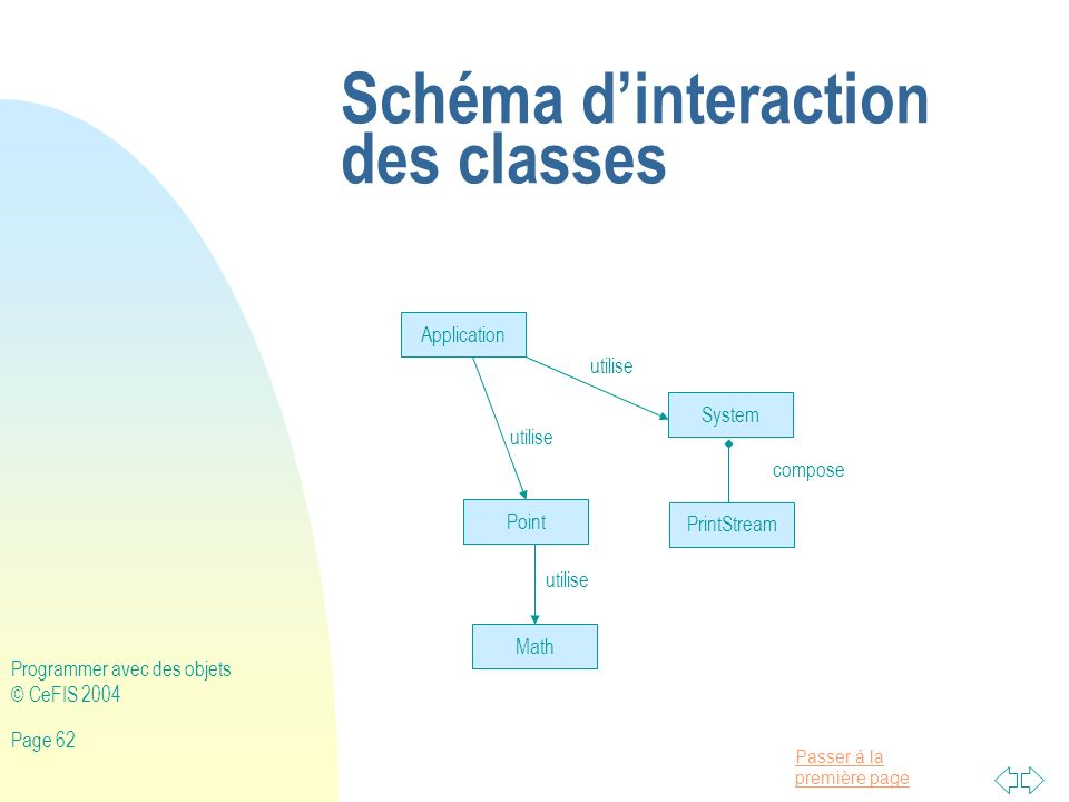 Schéma d'interaction des classes
