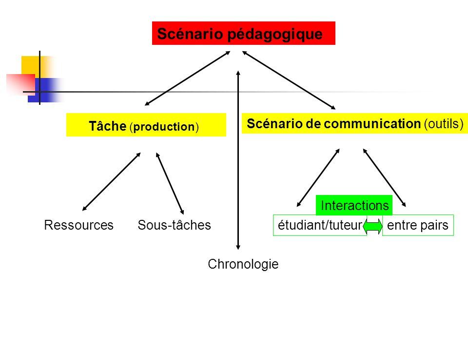Scénario pédagogique Scénario de communication (outils) Interactions