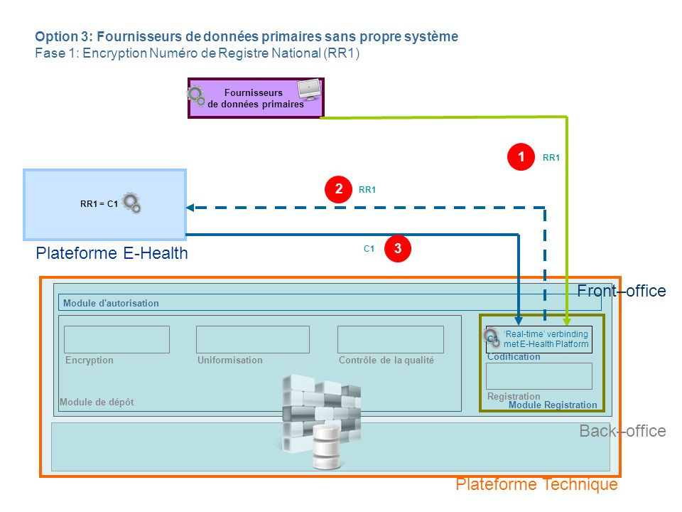 Plateforme E-Health Front–office Back–office Plateforme Technique