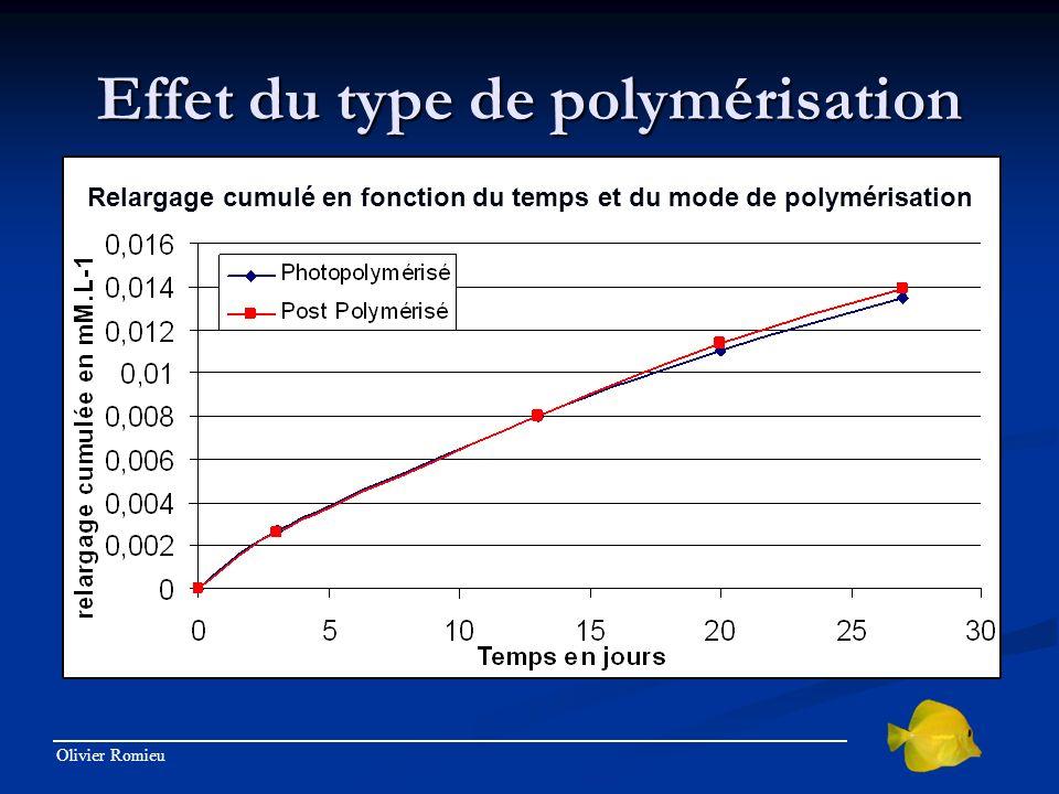 Effet du type de polymérisation