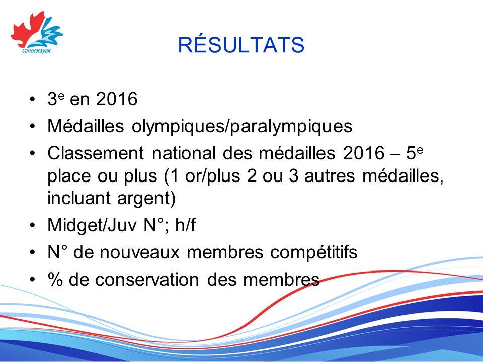 RÉSULTATS 3e en 2016 Médailles olympiques/paralympiques