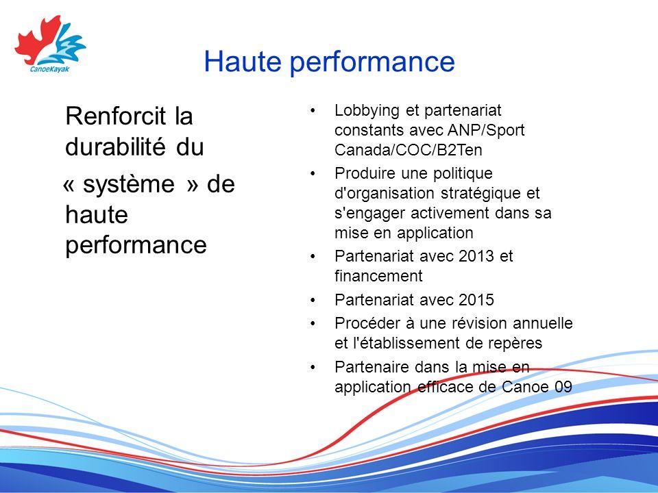 Haute performance Renforcit la durabilité du
