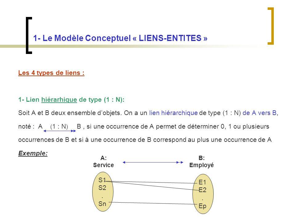 1- Le Modèle Conceptuel « LIENS-ENTITES »