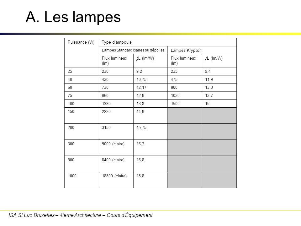A. Les lampes Durée de vie. Elle est de l'ordre de 1000h.