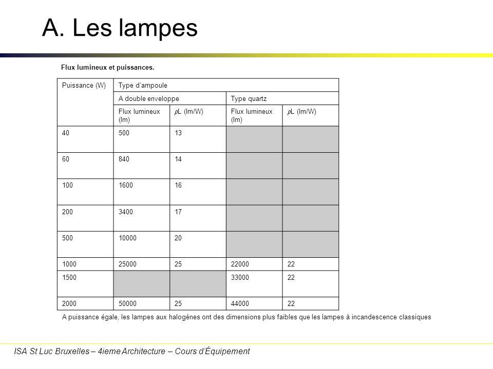 A. Les lampes Durée de vie. Elle est de l'ordre de 2000h.
