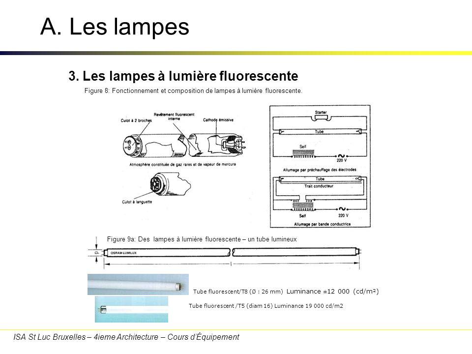 A. Les lampes 3. Les lampes à lumière fluorescente 30/03/2017