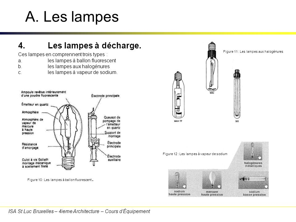 A. Les lampes 4. Les lampes à décharge.