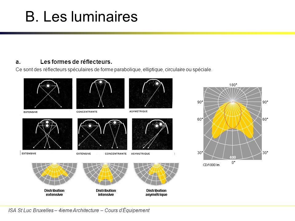 B. Les luminaires a. Les formes de réflecteurs.