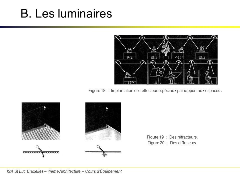B. Les luminaires 30/03/2017. Figure 18 : Implantation de réflecteurs spéciaux par rapport aux espaces.
