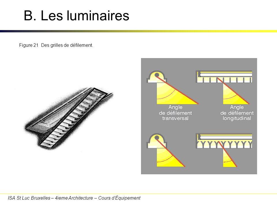 B. Les luminaires 30/03/2017 Figure 21 Des grilles de défilement.