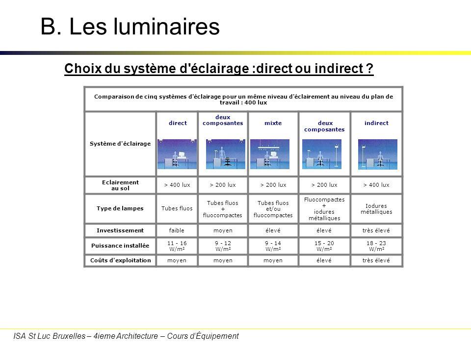 B. Les luminaires Choix du système d éclairage :direct ou indirect