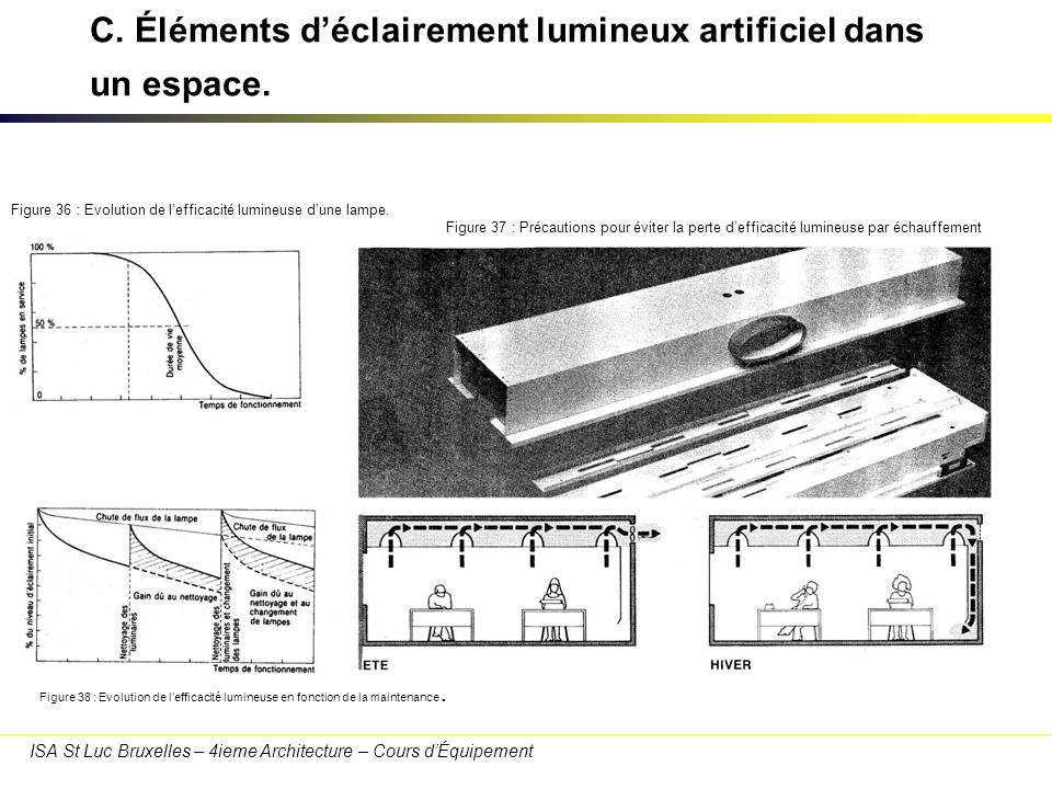 C. Éléments d'éclairement lumineux artificiel dans un espace.