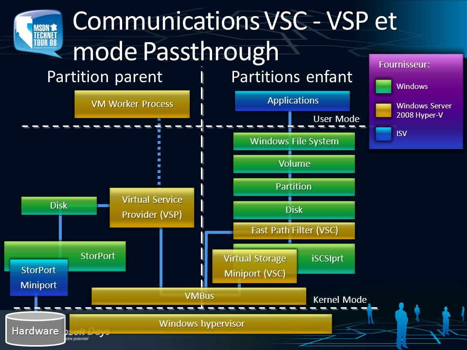 Communications VSC - VSP et mode Passthrough