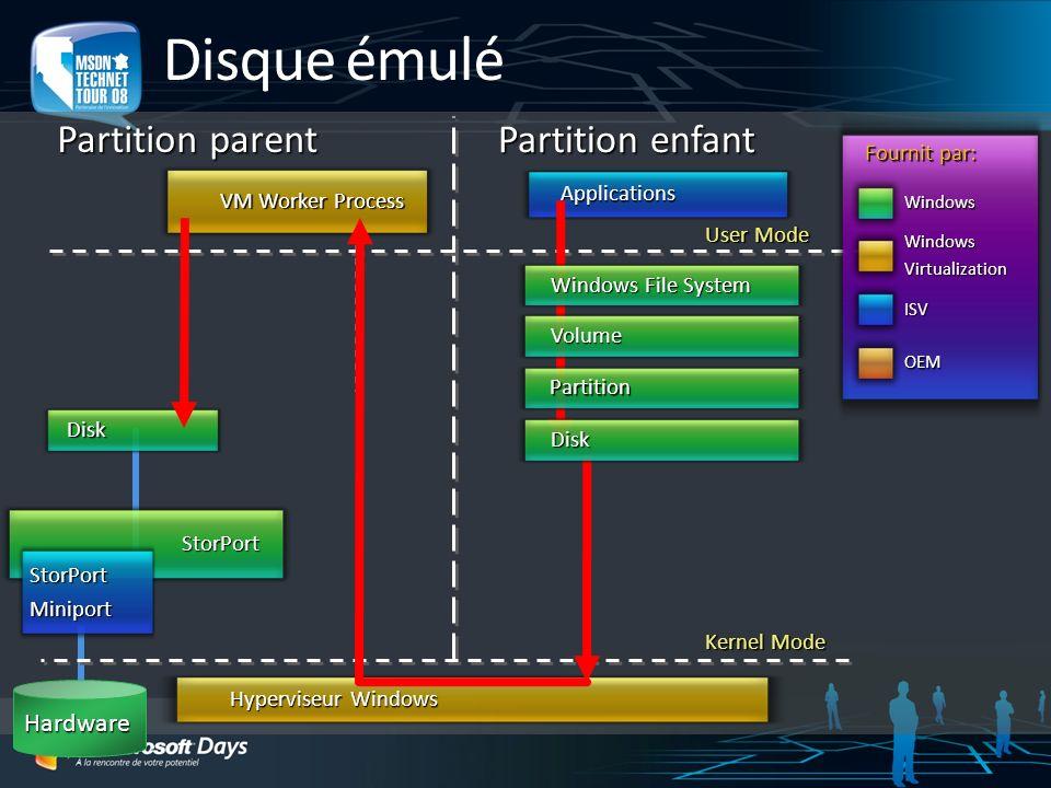Disque émulé Partition parent Partition enfant Hardware Fournit par: