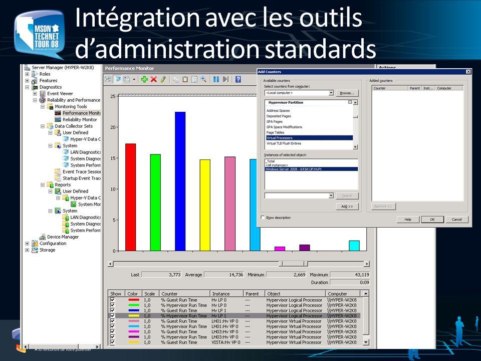 Intégration avec les outils d'administration standards