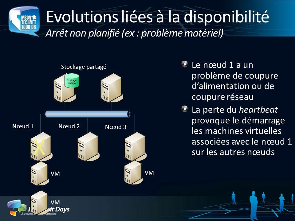 Evolutions liées à la disponibilité Arrêt non planifié (ex : problème matériel)