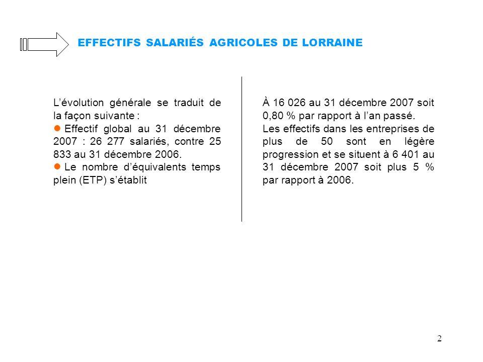 EFFECTIFS SALARIÉS AGRICOLES DE LORRAINE