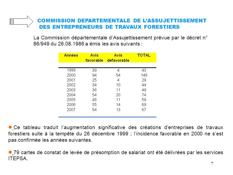 COMMISSION DEPARTEMENTALE DE L'ASSUJETTISSEMENT